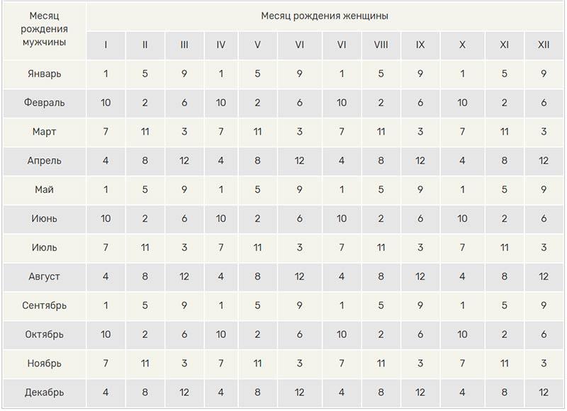Таблиця японського календаря зачаття