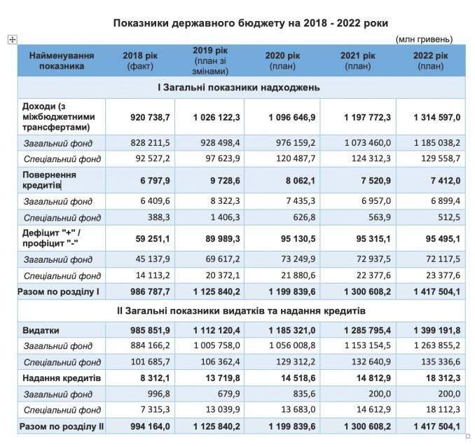 Загальні показники Бюджету-2020