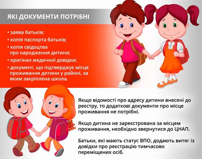 Перелік документів для запису дитини в школу 2019-2020
