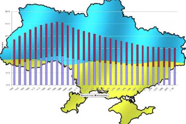 Причини для перепису населення в 2020 році в Україні