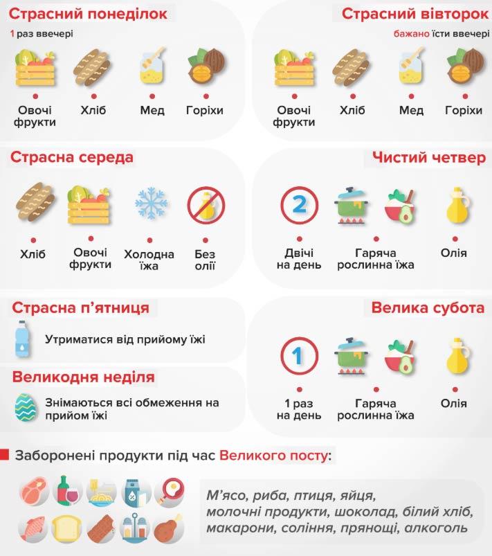 Календар харчування по днях Страсного тижня 2020 року
