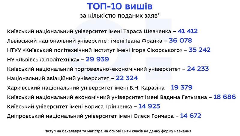 Популярні ВНЗ України 2019-2020 - рейтинг
