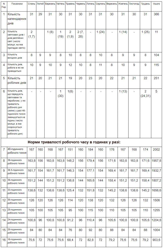 Таблиця - норми робочого часу 2020 (в годинах)