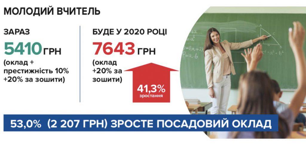 Зарплата молодого вчителя в 2020 році зросте більш ніж на 40 відстотків