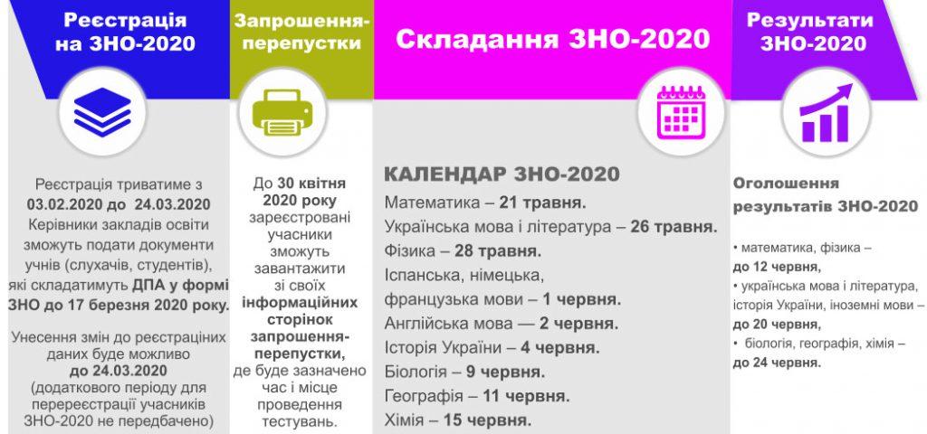 Головні етапи проведення ЗНО в 2020 році