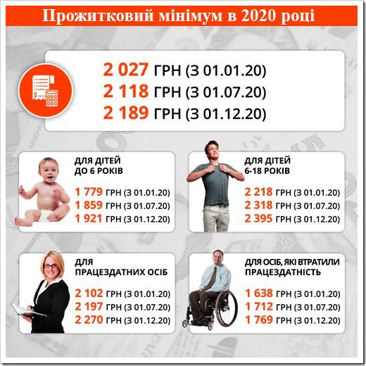 Розмір прожиткового мінімуму в Україні в 2020 році