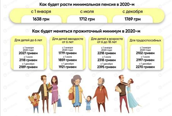 Підвищення мінімальної пенсії в Україні в 2020 році