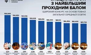 Прохідний бал ЗНО на бюджет і контракт в 2022 році в ВНЗ України