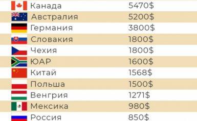 Зарплата шахтаря в різних країнах світу і в Україні (2021-2022)
